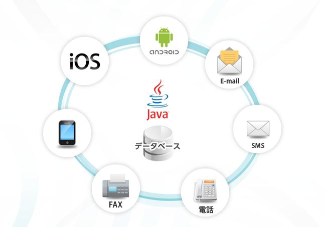 Java業務アプリケーション開発